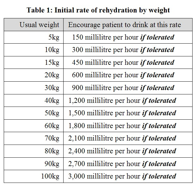 OralRehydrationTable1